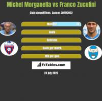 Michel Morganella vs Franco Zuculini h2h player stats