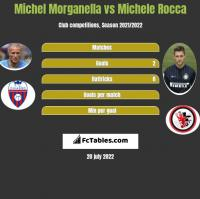 Michel Morganella vs Michele Rocca h2h player stats