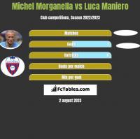 Michel Morganella vs Luca Maniero h2h player stats