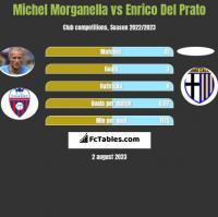 Michel Morganella vs Enrico Del Prato h2h player stats