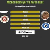 Michel Niemeyer vs Aaron Hunt h2h player stats