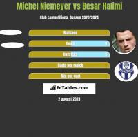 Michel Niemeyer vs Besar Halimi h2h player stats
