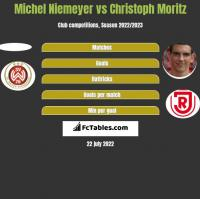Michel Niemeyer vs Christoph Moritz h2h player stats