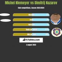 Michel Niemeyer vs Dimitrij Nazarov h2h player stats