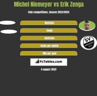 Michel Niemeyer vs Erik Zenga h2h player stats