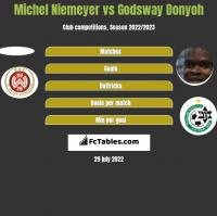 Michel Niemeyer vs Godsway Donyoh h2h player stats