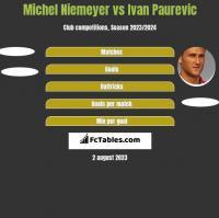 Michel Niemeyer vs Ivan Paurevic h2h player stats