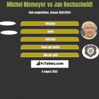 Michel Niemeyer vs Jan Hochscheidt h2h player stats