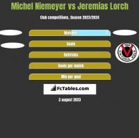 Michel Niemeyer vs Jeremias Lorch h2h player stats