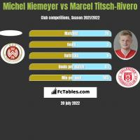 Michel Niemeyer vs Marcel Titsch-Rivero h2h player stats
