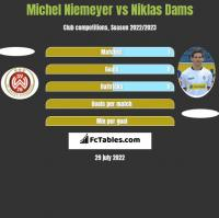 Michel Niemeyer vs Niklas Dams h2h player stats