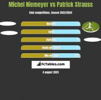 Michel Niemeyer vs Patrick Strauss h2h player stats