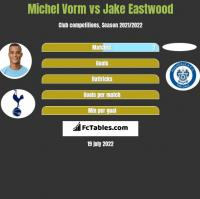 Michel Vorm vs Jake Eastwood h2h player stats