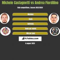 Michele Castagnetti vs Andrea Fiordilino h2h player stats