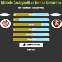 Michele Castagnetti vs Andrea Schiavone h2h player stats