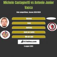 Michele Castagnetti vs Antonio Junior Vacca h2h player stats