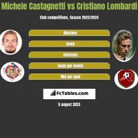 Michele Castagnetti vs Cristiano Lombardi h2h player stats