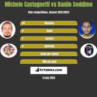 Michele Castagnetti vs Danilo Soddimo h2h player stats