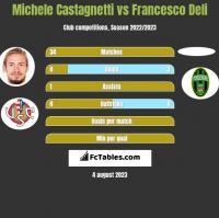 Michele Castagnetti vs Francesco Deli h2h player stats