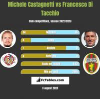 Michele Castagnetti vs Francesco Di Tacchio h2h player stats