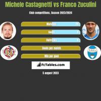 Michele Castagnetti vs Franco Zuculini h2h player stats