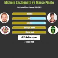 Michele Castagnetti vs Marco Pinato h2h player stats