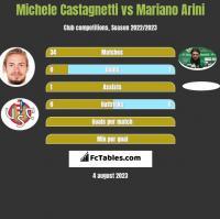 Michele Castagnetti vs Mariano Arini h2h player stats
