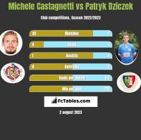Michele Castagnetti vs Patryk Dziczek h2h player stats