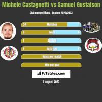 Michele Castagnetti vs Samuel Gustafson h2h player stats