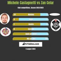 Michele Castagnetti vs Zan Celar h2h player stats