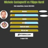 Michele Castagnetti vs Filippo Nardi h2h player stats