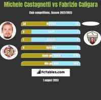 Michele Castagnetti vs Fabrizio Caligara h2h player stats