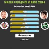 Michele Castagnetti vs Nadir Zortea h2h player stats