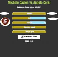 Michele Cavion vs Angelo Corsi h2h player stats