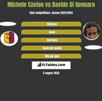 Michele Cavion vs Davide Di Gennaro h2h player stats