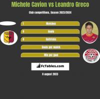 Michele Cavion vs Leandro Greco h2h player stats