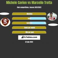 Michele Cavion vs Marcello Trotta h2h player stats