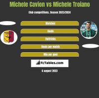Michele Cavion vs Michele Troiano h2h player stats