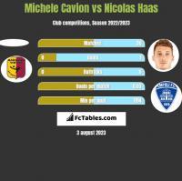 Michele Cavion vs Nicolas Haas h2h player stats