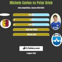 Michele Cavion vs Petar Brlek h2h player stats