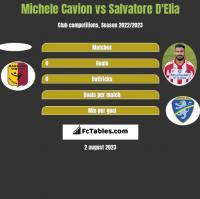 Michele Cavion vs Salvatore D'Elia h2h player stats