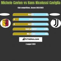 Michele Cavion vs Hans Nicolussi Caviglia h2h player stats