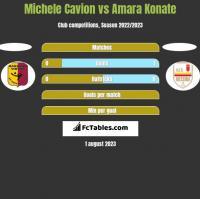 Michele Cavion vs Amara Konate h2h player stats