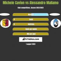 Michele Cavion vs Alessandro Mallamo h2h player stats