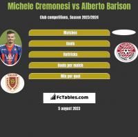Michele Cremonesi vs Alberto Barison h2h player stats