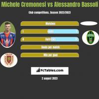 Michele Cremonesi vs Alessandro Bassoli h2h player stats