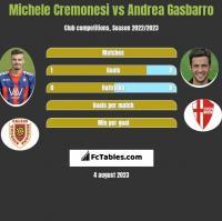 Michele Cremonesi vs Andrea Gasbarro h2h player stats