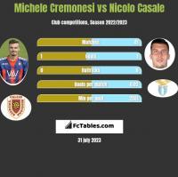 Michele Cremonesi vs Nicolo Casale h2h player stats