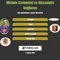 Michele Cremonesi vs Alessandro Vogliacco h2h player stats