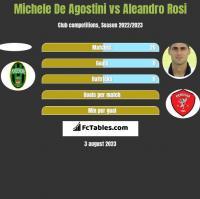Michele De Agostini vs Aleandro Rosi h2h player stats